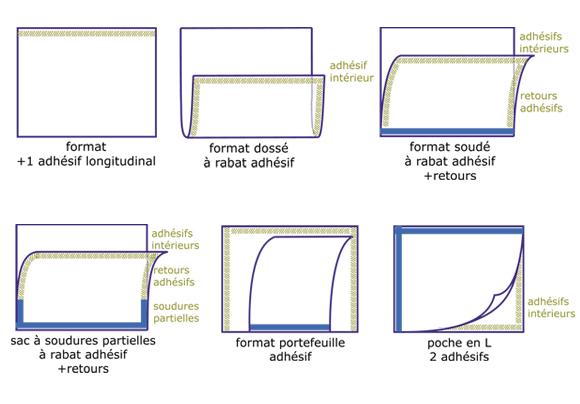 sacherie PE : film bulle spéciaux - Emballages Diffusion