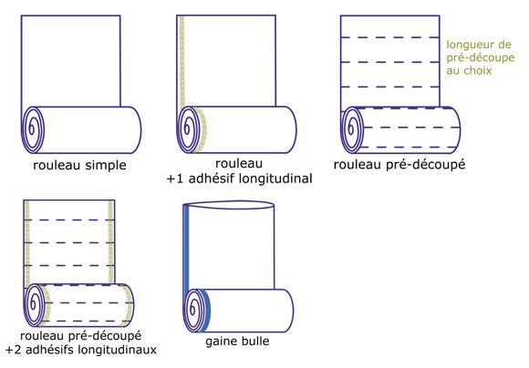 sacherie PE : film bulle en rouleau - Emballages DIffusion